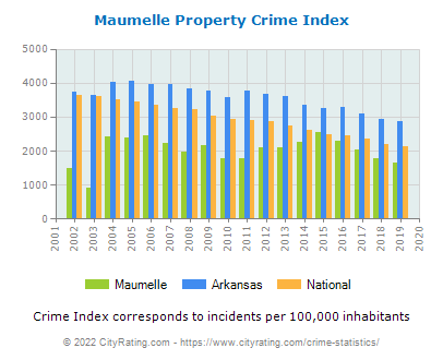Maumelle Property Crime vs. State and National Per Capita