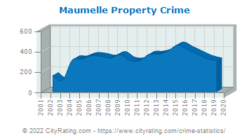Maumelle Property Crime