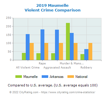 Maumelle Violent Crime vs. State and National Comparison