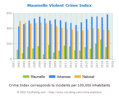 Maumelle Violent Crime vs. State and National Per Capita