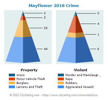 an analysis of the statistics of crime rate in morehead kentucky in 2003