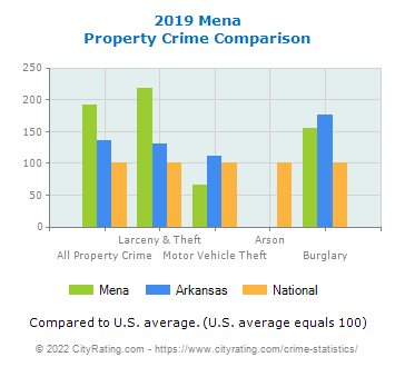 Mena Property Crime vs. State and National Comparison