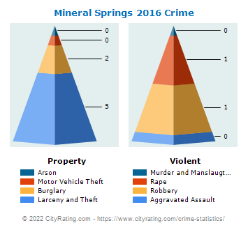Mineral Springs Crime 2016