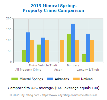 Mineral Springs Property Crime vs. State and National Comparison