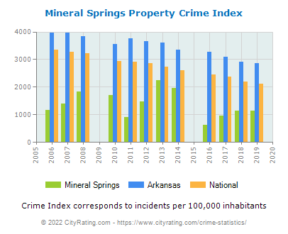 Mineral Springs Property Crime vs. State and National Per Capita