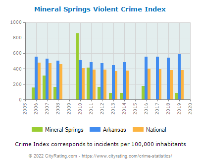Mineral Springs Violent Crime vs. State and National Per Capita