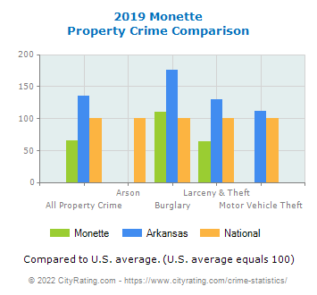 Monette Property Crime vs. State and National Comparison