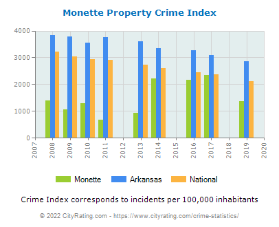 Monette Property Crime vs. State and National Per Capita