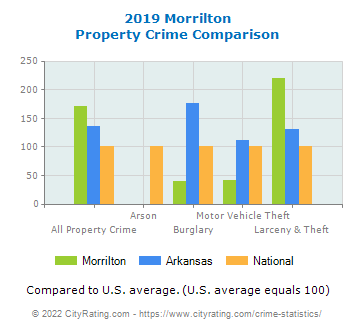 Morrilton Property Crime vs. State and National Comparison