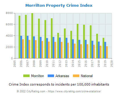 Morrilton Property Crime vs. State and National Per Capita