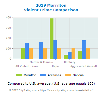 Morrilton Violent Crime vs. State and National Comparison