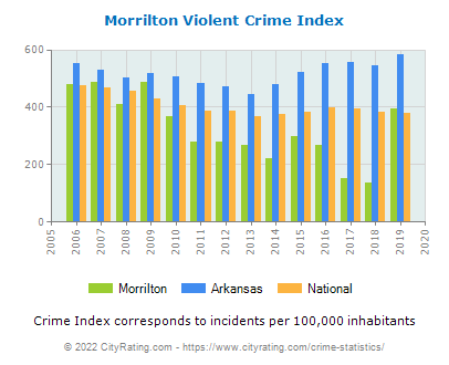 Morrilton Violent Crime vs. State and National Per Capita
