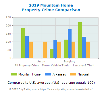 Mountain Home Property Crime vs. State and National Comparison