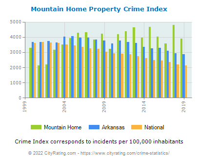 Mountain Home Property Crime vs. State and National Per Capita