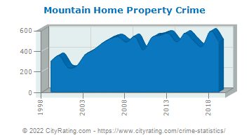 Mountain Home Property Crime