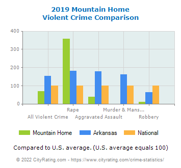 Mountain Home Violent Crime vs. State and National Comparison