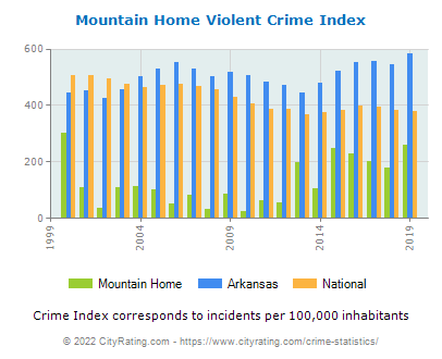 Mountain Home Violent Crime vs. State and National Per Capita