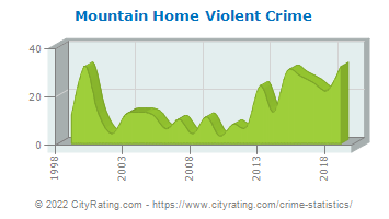 Mountain Home Violent Crime