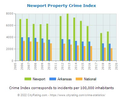 Newport Property Crime vs. State and National Per Capita