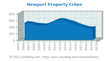 Newport Property Crime