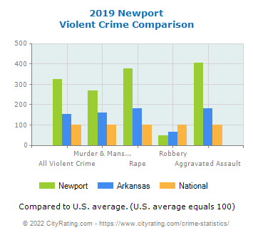 Newport Violent Crime vs. State and National Comparison
