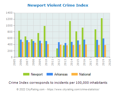 Newport Violent Crime vs. State and National Per Capita