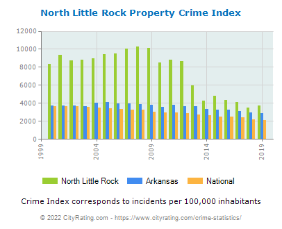 North Little Rock Property Crime vs. State and National Per Capita