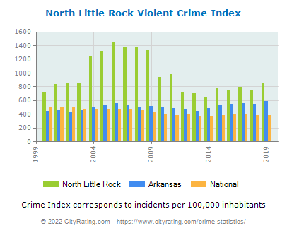 North Little Rock Violent Crime vs. State and National Per Capita