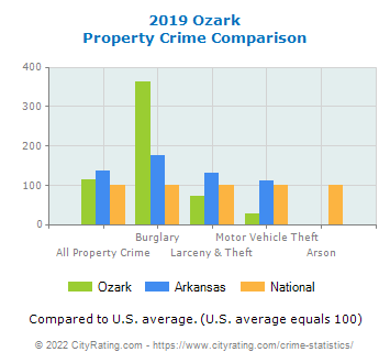 Ozark Property Crime vs. State and National Comparison