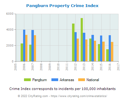 Pangburn Property Crime vs. State and National Per Capita