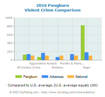 Pangburn Violent Crime vs. State and National Comparison