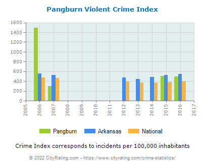 Pangburn Violent Crime vs. State and National Per Capita