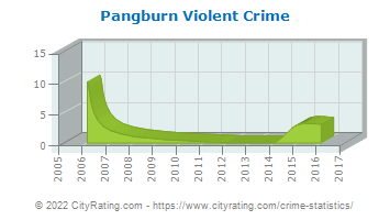 Pangburn Violent Crime