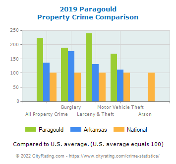 Paragould Property Crime vs. State and National Comparison