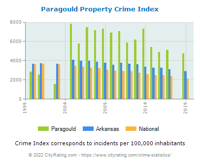 Paragould Property Crime vs. State and National Per Capita