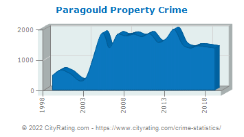 Paragould Property Crime