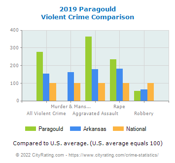 Paragould Violent Crime vs. State and National Comparison