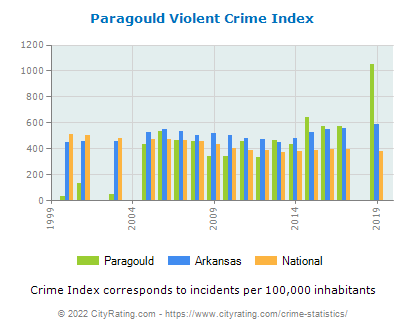 Paragould Violent Crime vs. State and National Per Capita