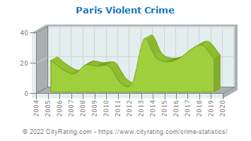 Paris Violent Crime