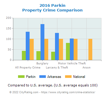 Parkin Property Crime vs. State and National Comparison