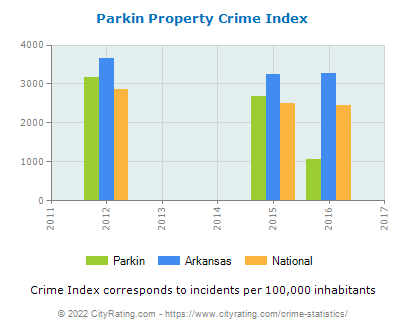 Parkin Property Crime vs. State and National Per Capita