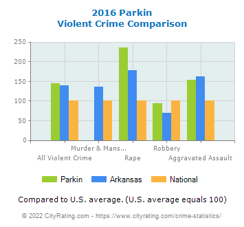 Parkin Violent Crime vs. State and National Comparison