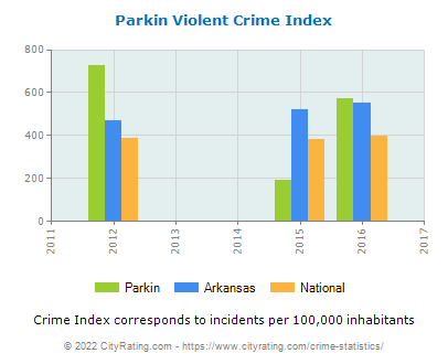 Parkin Violent Crime vs. State and National Per Capita