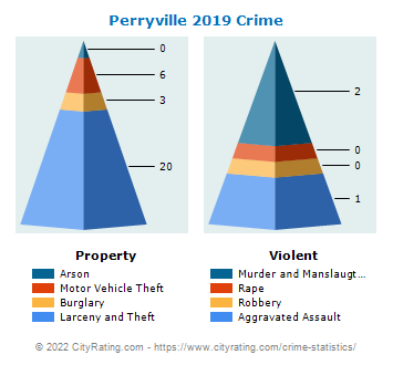 Perryville Crime 2019