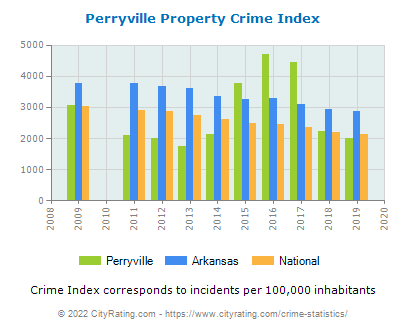 Perryville Property Crime vs. State and National Per Capita