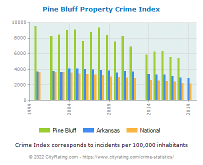 Pine Bluff Property Crime vs. State and National Per Capita