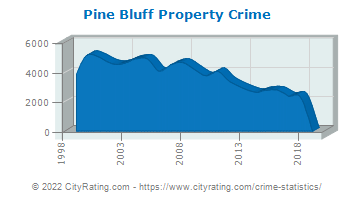 Pine Bluff Property Crime