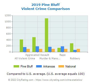 Pine Bluff Violent Crime vs. State and National Comparison
