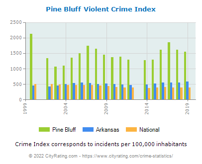 Pine Bluff Violent Crime vs. State and National Per Capita