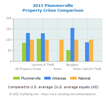 Plummerville Property Crime vs. State and National Comparison
